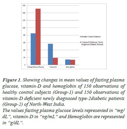 biomedres-plasma-glucose