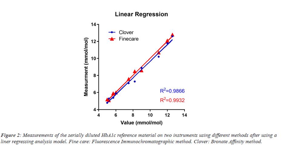 biomedres-regressing-analysis