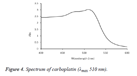 biomedical-research-carboplatin