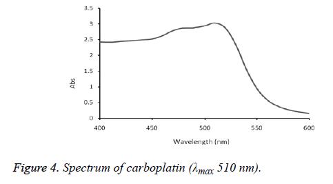 biomedical-research-carboplatin