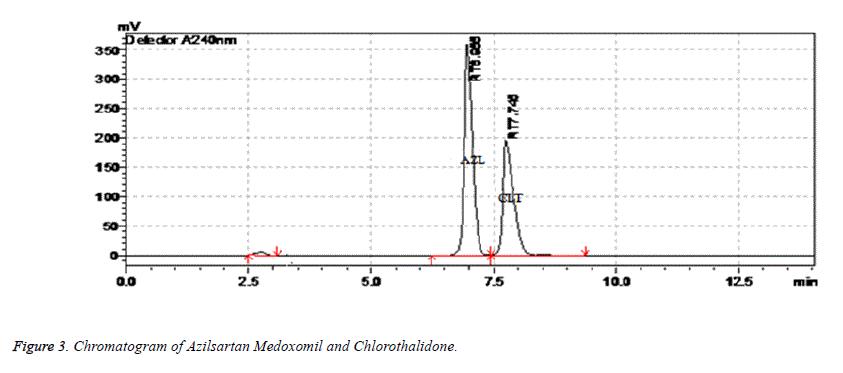 biomedical-research-chromatogram