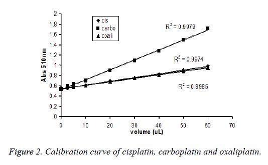 biomedical-research-cisplatin