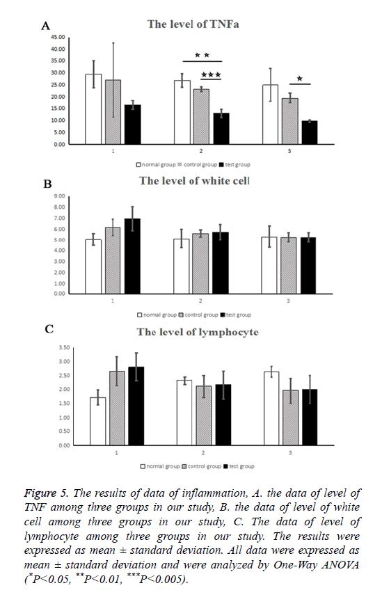 biomedical-research-data