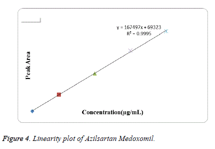 biomedical-research-linearity