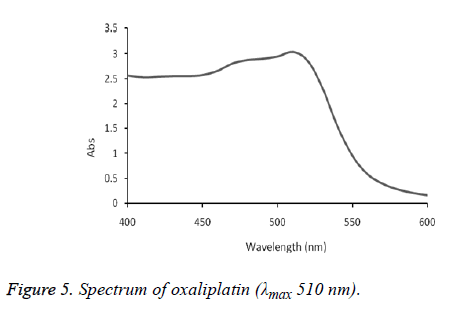 biomedical-research-oxaliplatin