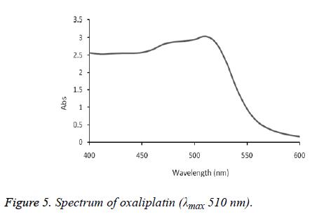 biomedical-research-oxaliplatin