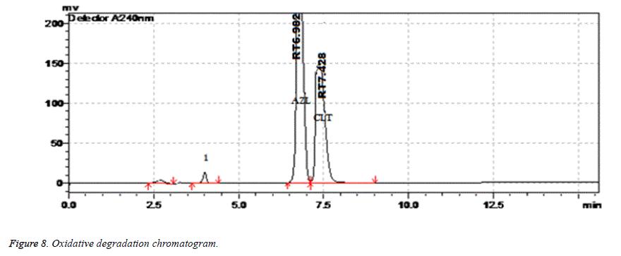 biomedical-research-oxidative