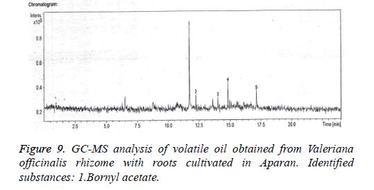 biomedical-research-volatile-oil