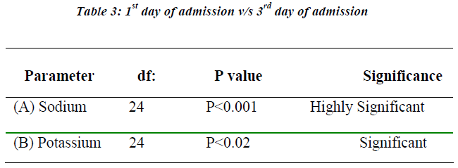 biomedres-1st-day-admission-vs-3rd-day-admission
