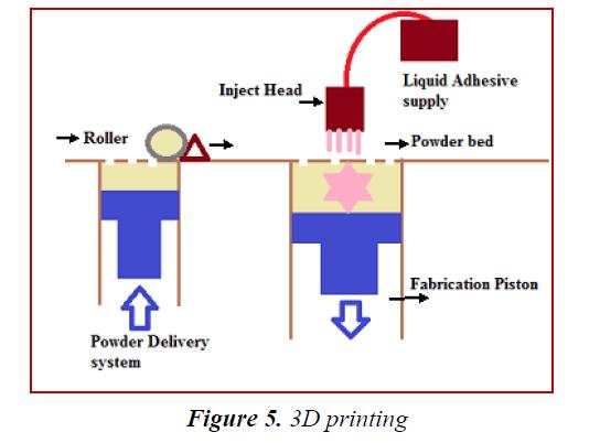 biomedres-3D-printing