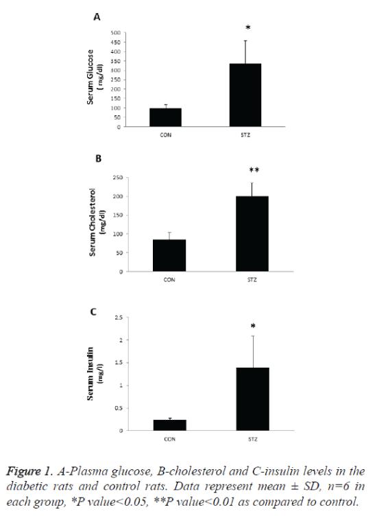biomedres-A-Plasma-glucose
