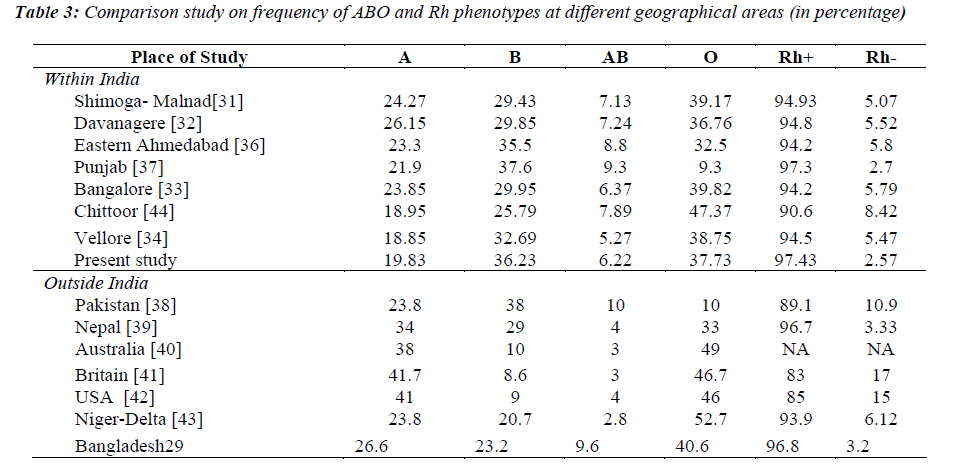 biomedres-ABO-Rh-phenotypes