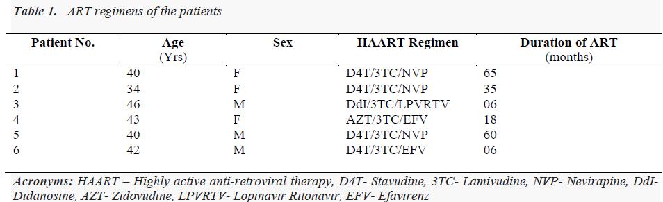 biomedres-ART-regimens-patients