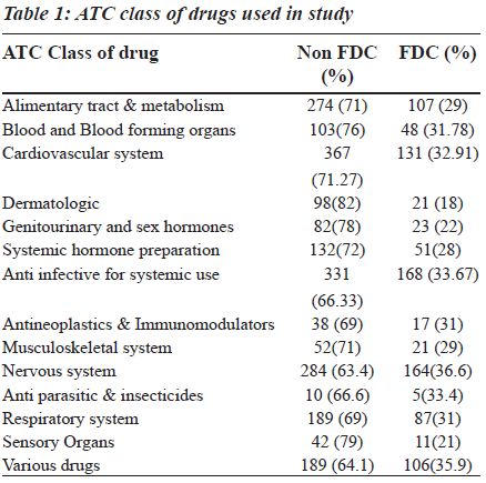biomedres-ATC-class-drugs