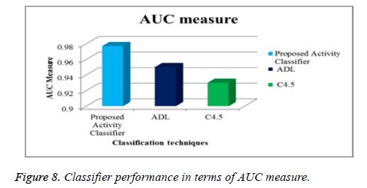 biomedres-AUC-measure