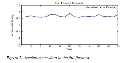 biomedres-Accelerometer-data