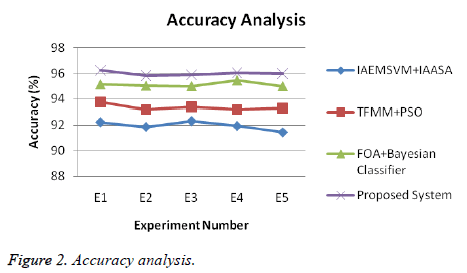 biomedres-Accuracy-analysis