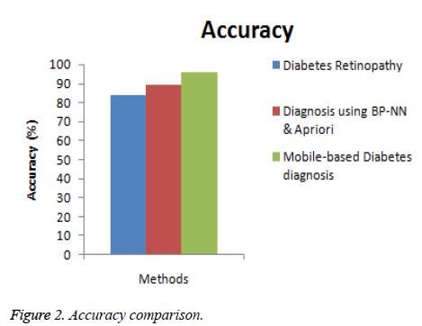 biomedres-Accuracy-comparison