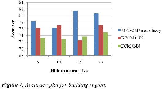 biomedres-Accuracy-plot-building-region