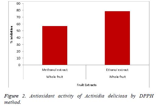 biomedres-Actinidia-deliciosa