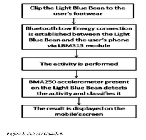 biomedres-Activity-classifier