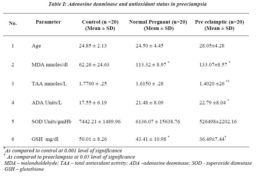plasma adenosine deaminase activity and antioxidant status in