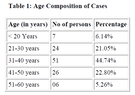 biomedres-Age-Composition-Cases