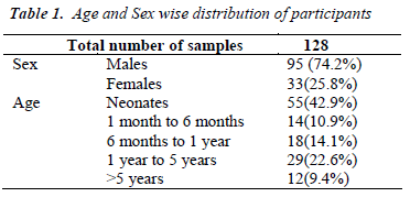 biomedres-Age-Sex-wise-distribution-participants