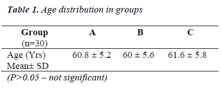 biomedres-Age-distribution-groups