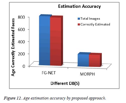 biomedres-Age-estimation