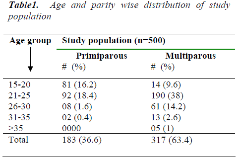 biomedres-Age-parity-wise-distribution