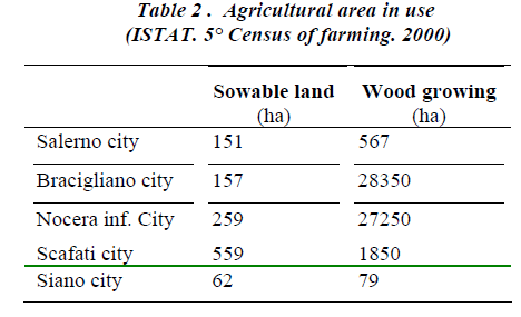 biomedres-Agricultural-area-use