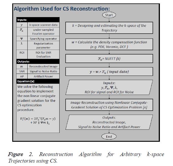 biomedres-Algorithm-Arbitrary-k-space