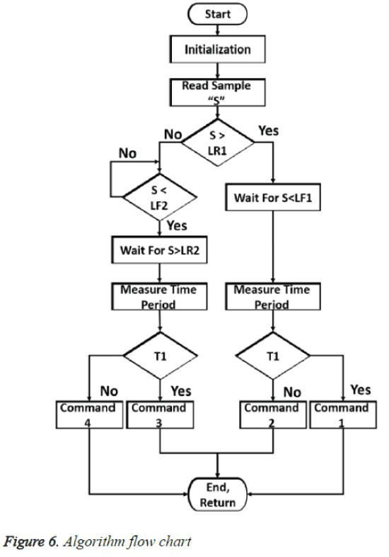 biomedres-Algorithm-flow-chart
