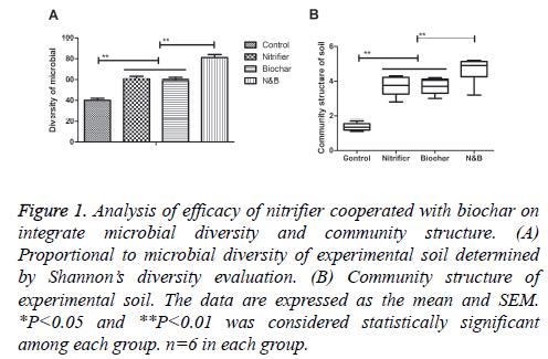 biomedres-Analysis-efficacy