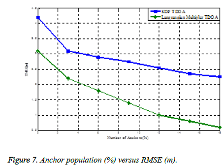 biomedres-Anchor-population