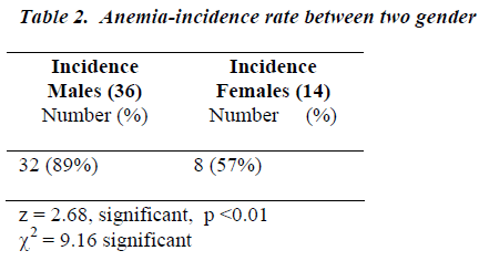biomedres-Anemia-incidence