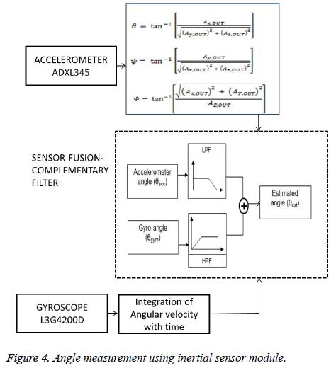 biomedres-Angle-measurement