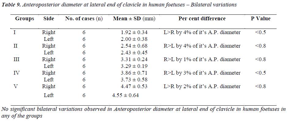 biomedres-Anteroposterior-diameter-lateral