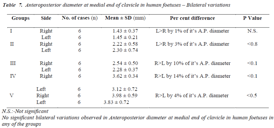 biomedres-Anteroposterior-diameter-medial-end