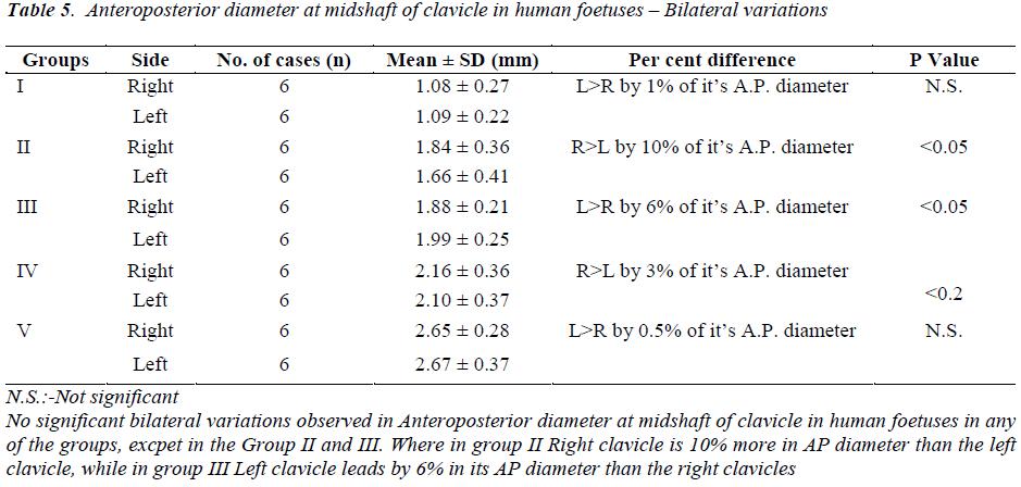 biomedres-Anteroposterior-diameter-midshaft