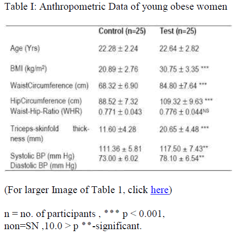 biomedres-Anthropometric-Data-young-obese-women