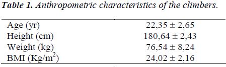 biomedres-Anthropometric-characteristics