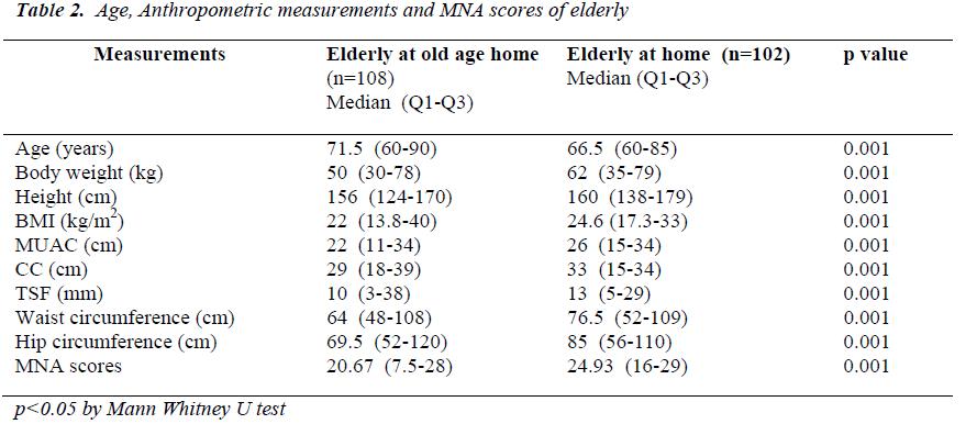 biomedres-Anthropometric-measurements