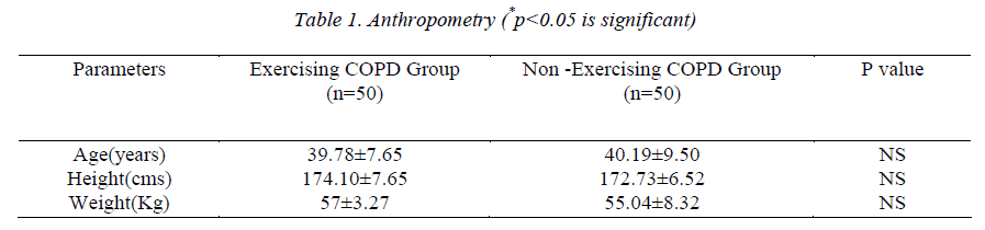 biomedres-Anthropometry-significant