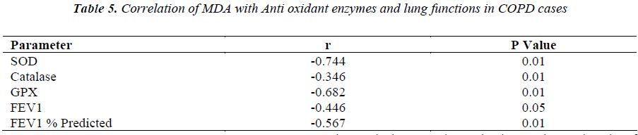 biomedres-Anti-oxidant
