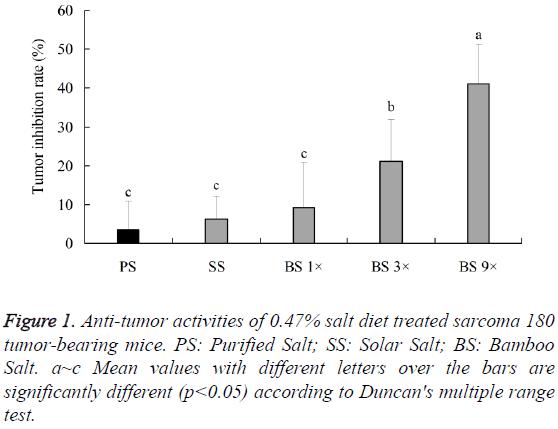 biomedres-Anti-tumor-activities