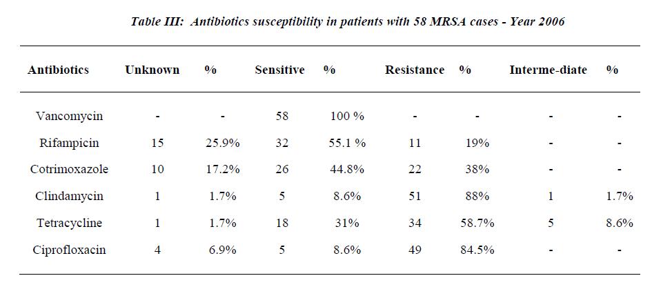 biomedres-Antibiotics
