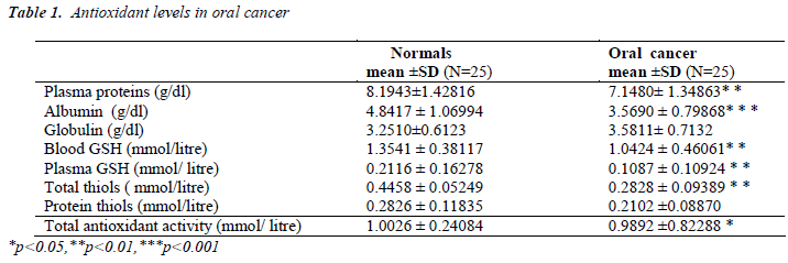 biomedres-Antioxidant-levels-oral-cancer
