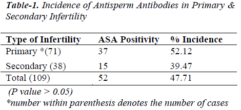biomedres-Antisperm-Antibodies